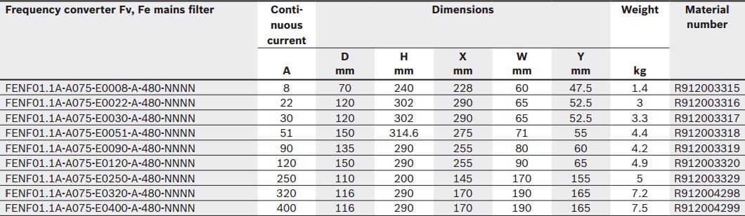 Преобразователь частоты Fv, Fe сетевые фильтры